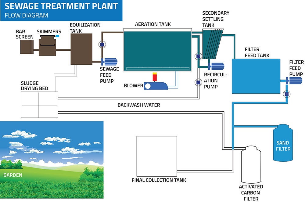 Water Treatment Plant Diagram